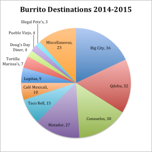Burritos3